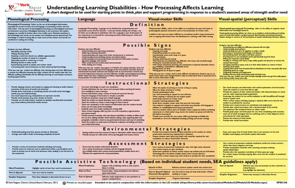 Front page of the chart Understanding Learning Disabilities - How Processing Affects Learning