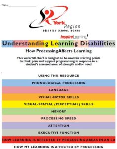 Front page of waterfall chart Understanding Learning Disabilities - How Processing Affects Learning